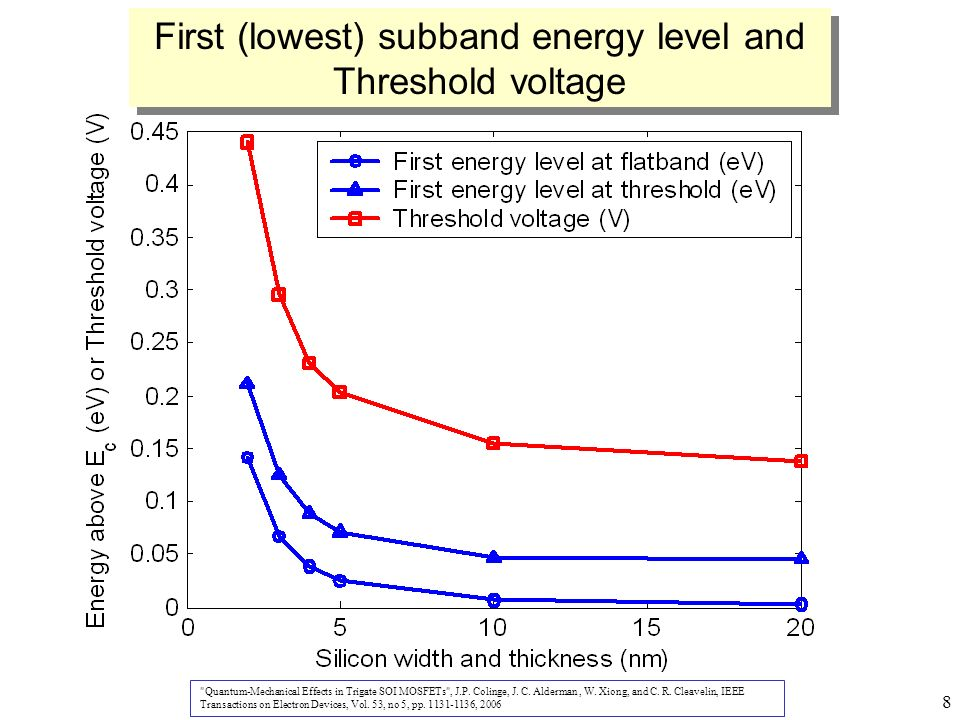 8 First (lowest) subband energy level and Threshold voltage