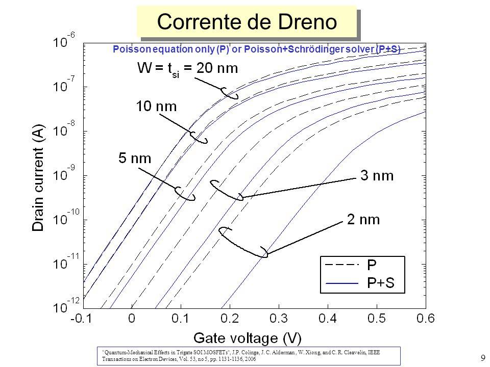 10 Flutuação de Dopantes Efeitos Quánticos Problemas Variação do V TH Intersubband scattering