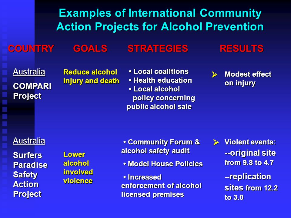 Examples of International Community Action Projects for Alcohol Prevention COUNTRYGOALSSTRATEGIESRESULTS Local coalitions Health education Local alcoh