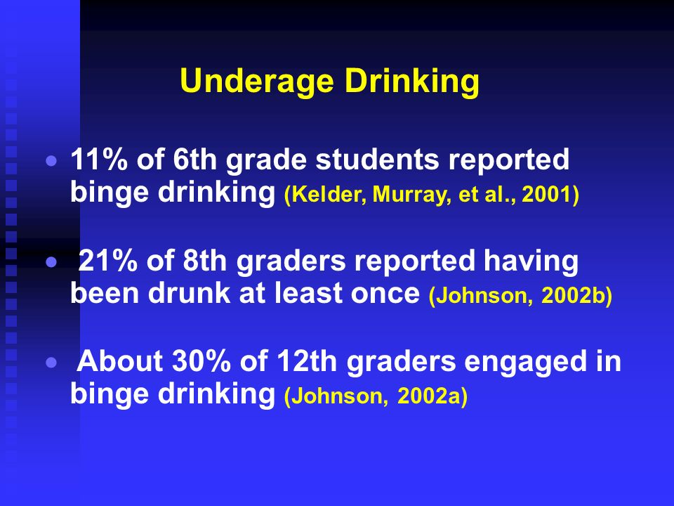 Underage Drinking 11% of 6th grade students reported binge drinking (Kelder, Murray, et al., 2001) 21% of 8th graders reported having been drunk at le