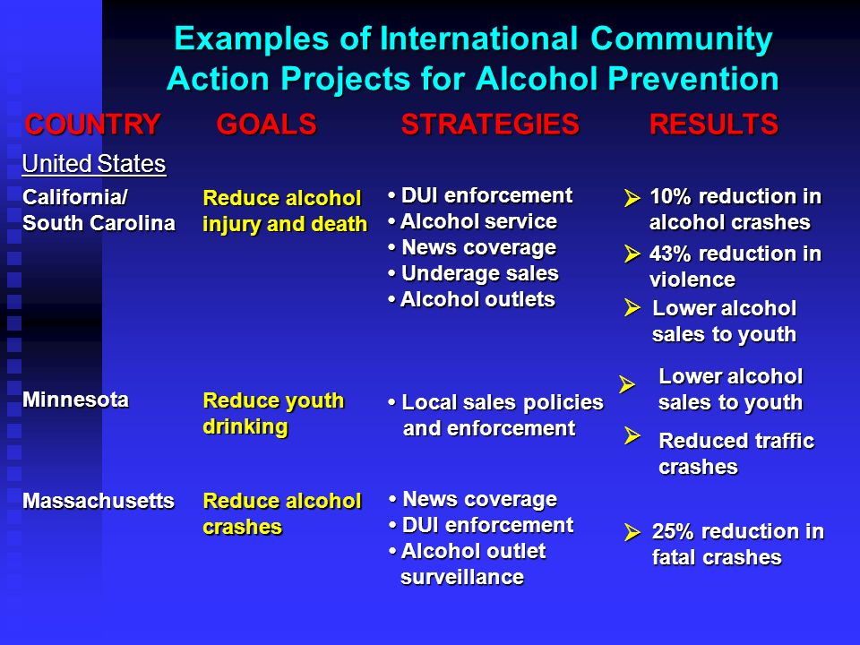 Examples of International Community Action Projects for Alcohol Prevention COUNTRYGOALSSTRATEGIESRESULTS DUI enforcement Alcohol service News coverage