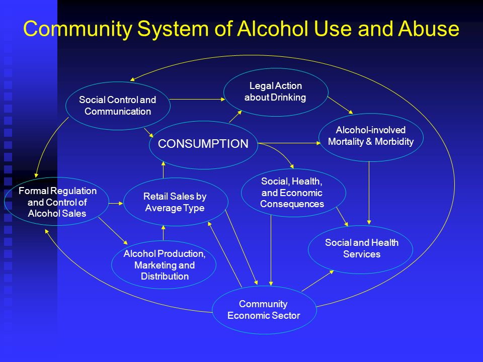 Formal Regulation and Control of Alcohol Sales CONSUMPTION Alcohol Production, Marketing and Distribution Social, Health, and Economic Consequences Re
