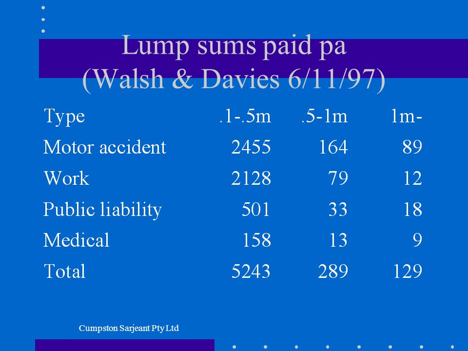Cumpston Sarjeant Pty Ltd Lump sums paid pa (Walsh & Davies 6/11/97)