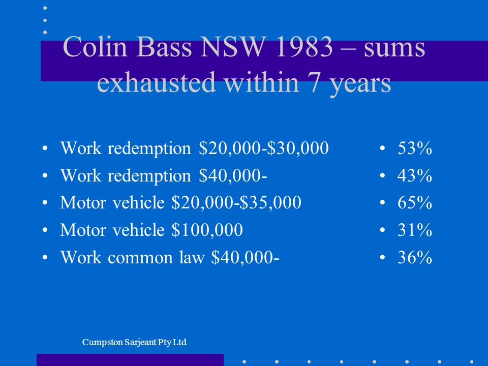 Cumpston Sarjeant Pty Ltd Colin Bass NSW 1983 – sums exhausted within 7 years Work redemption $20,000-$30,000 Work redemption $40,000- Motor vehicle $20,000-$35,000 Motor vehicle $100,000 Work common law $40,000- 53% 43% 65% 31% 36%