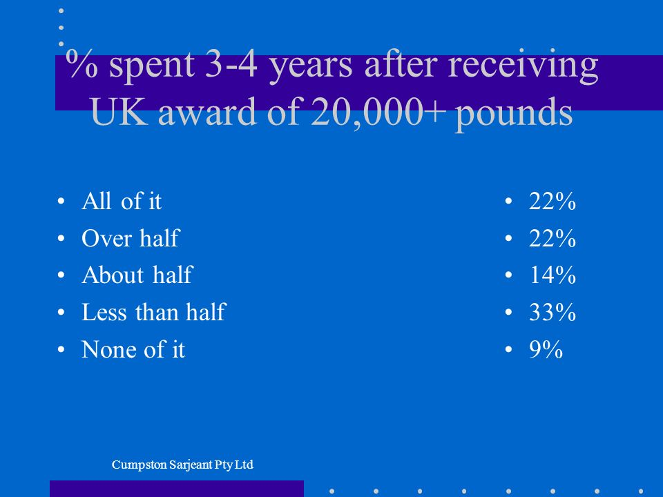 Cumpston Sarjeant Pty Ltd % spent 3-4 years after receiving UK award of 20,000+ pounds All of it Over half About half Less than half None of it 22% 14% 33% 9%