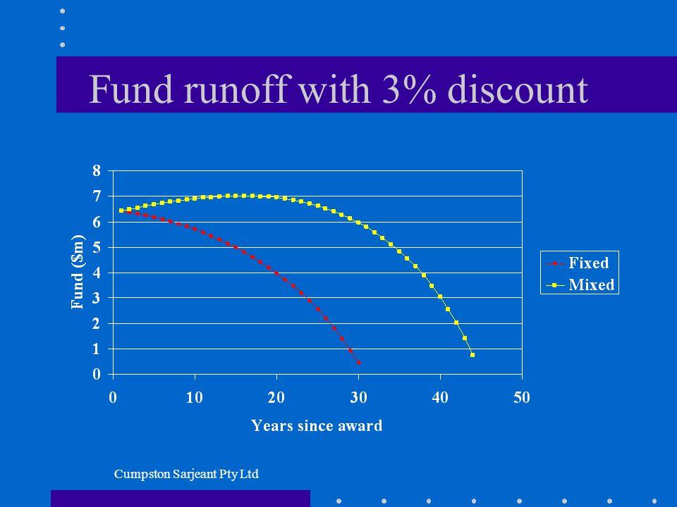Cumpston Sarjeant Pty Ltd Fund runoff with 3% discount