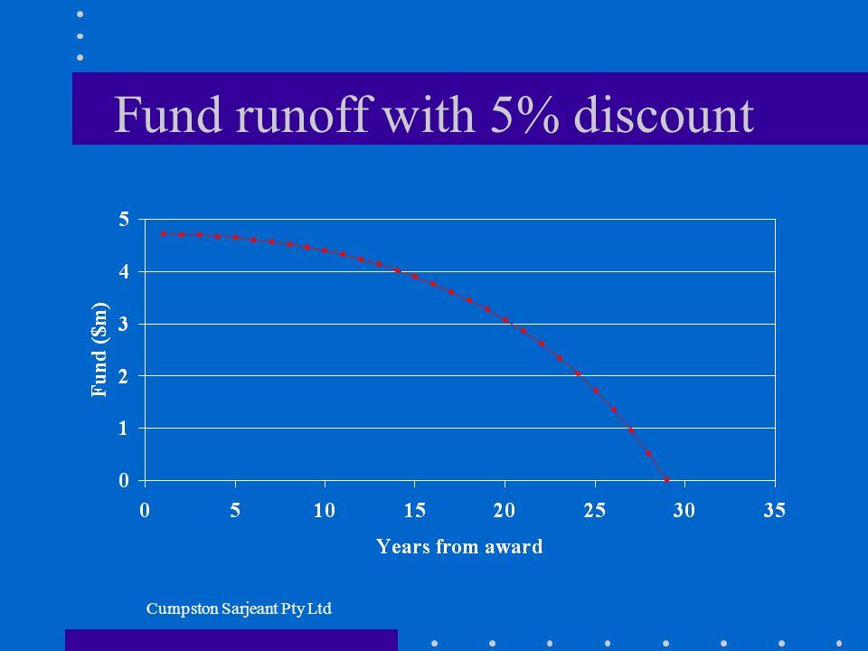 Cumpston Sarjeant Pty Ltd Fund runoff with 5% discount