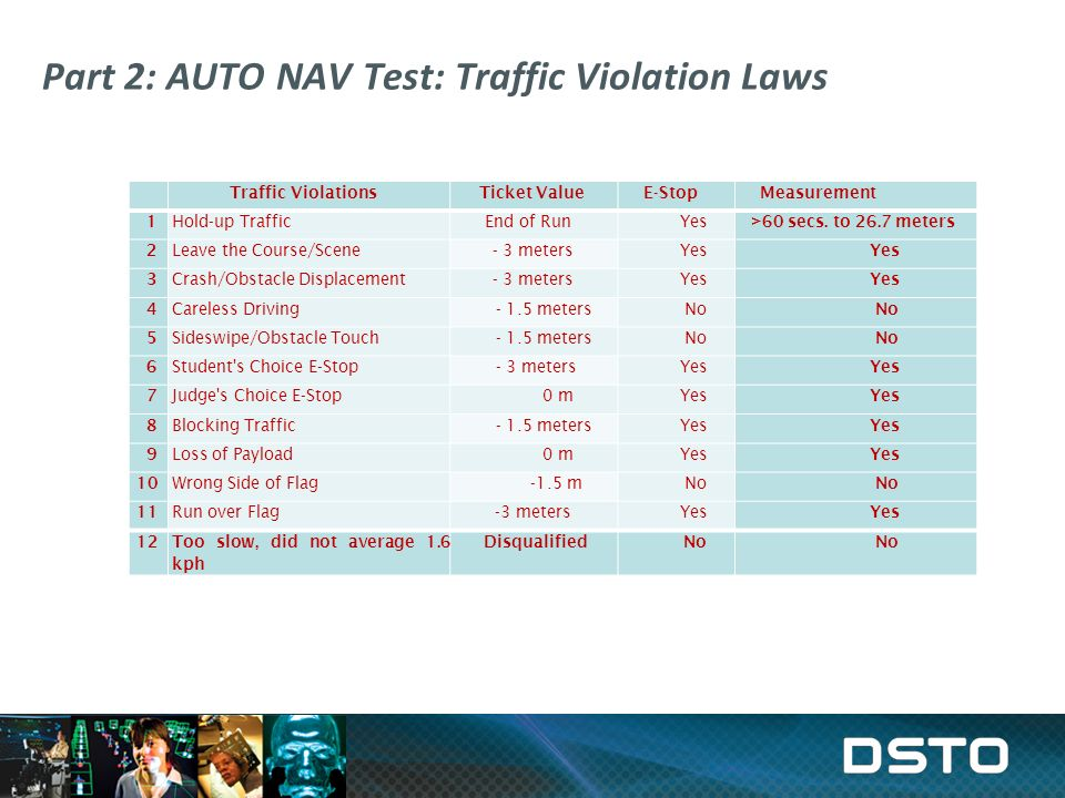 Part 2: AUTO NAV Test: Traffic Violation Laws Traffic ViolationsTicket ValueE-StopMeasurement 1 Hold-up TrafficEnd of RunYes >60 secs.