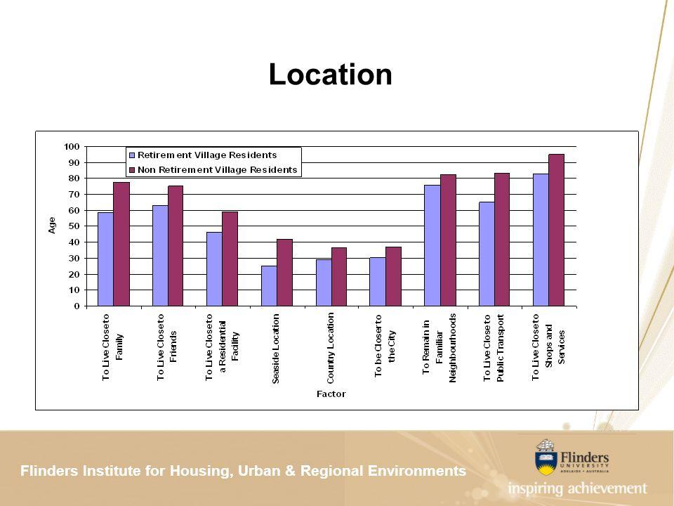 Flinders Institute for Housing, Urban & Regional ResearchFlinders Institute for Housing, Urban & Regional Environments Location