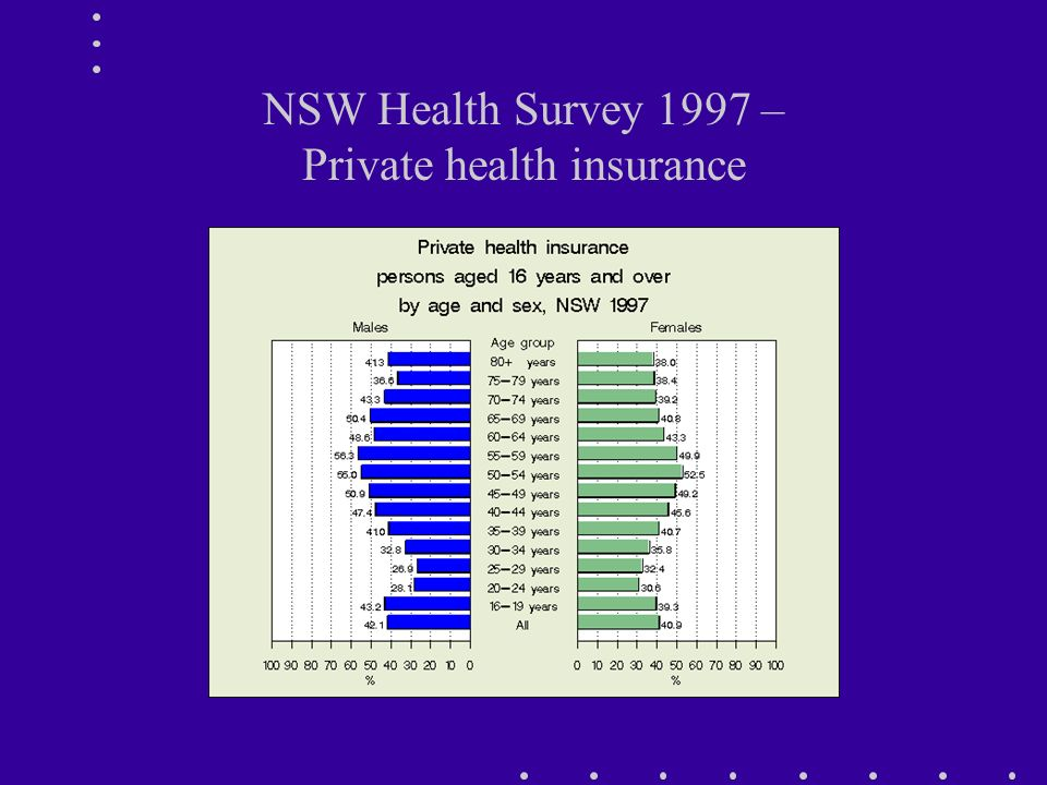 NSW Health Survey 1997 – Private health insurance