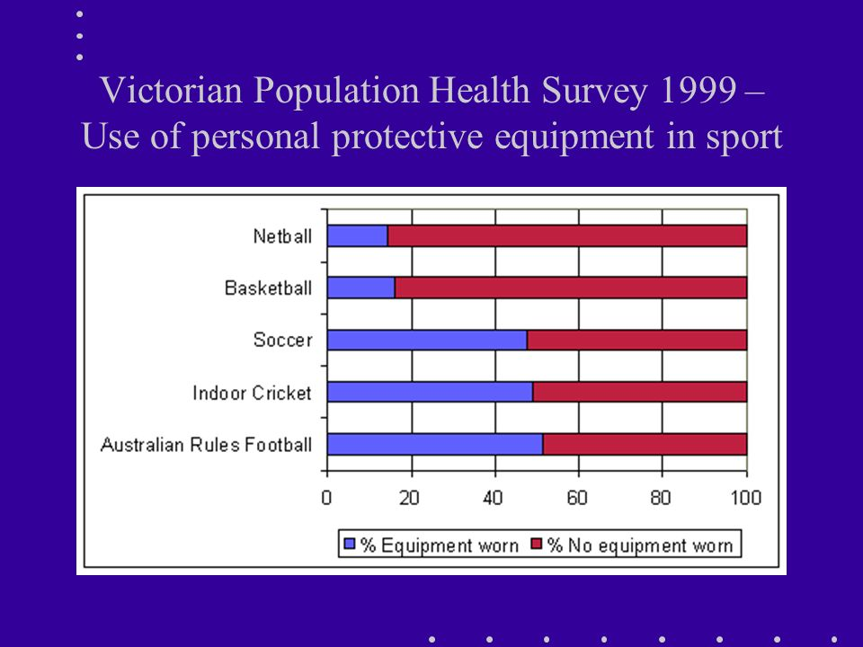 Victorian Population Health Survey 1999 – Use of personal protective equipment in sport
