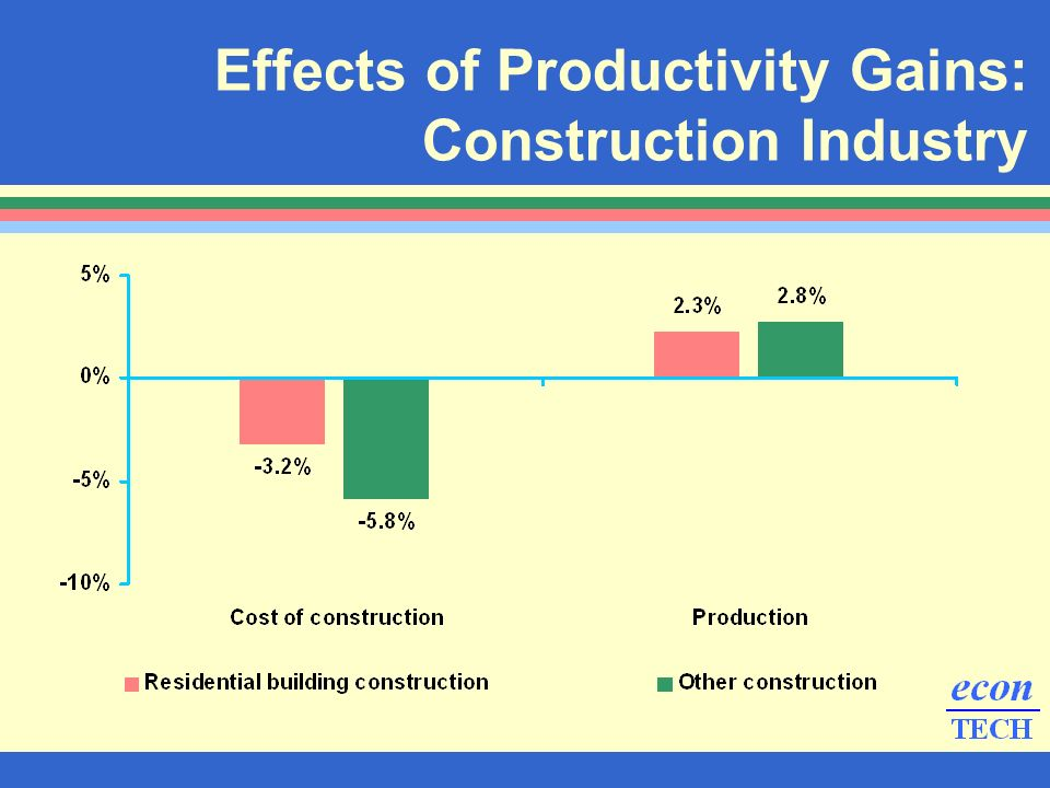 Effects of Productivity Gains: Construction Industry