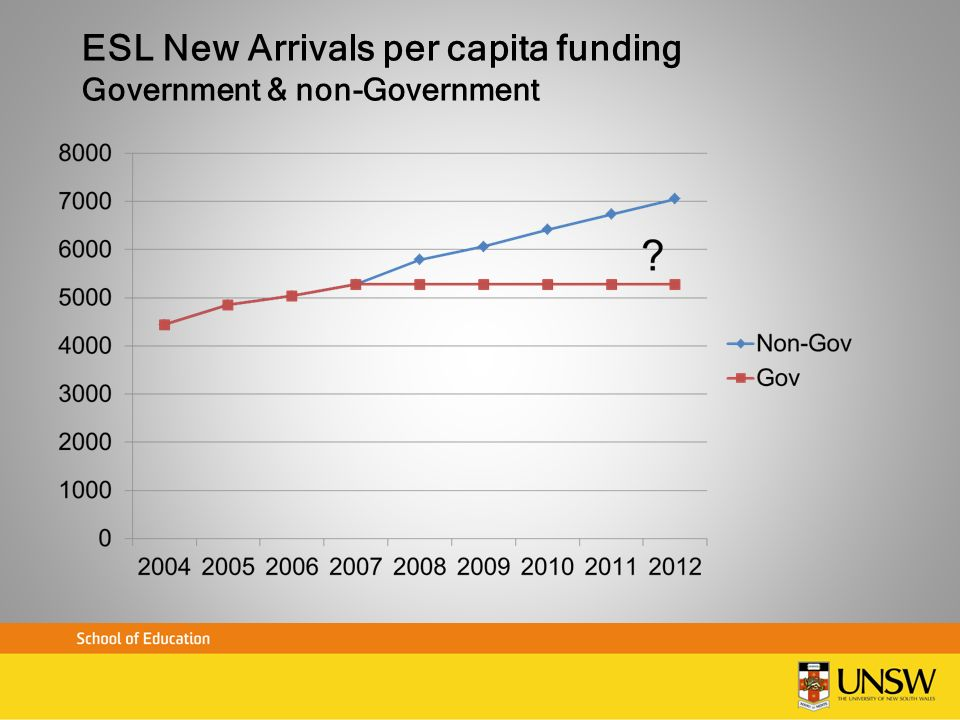 ESL New Arrivals per capita funding Government & non-Government