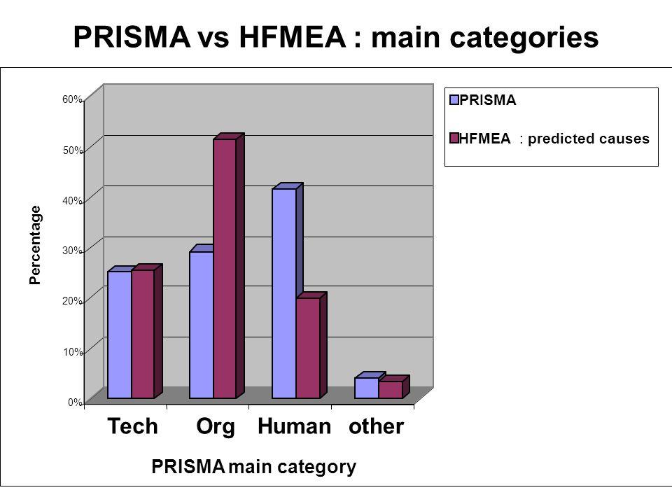 PRISMA vs HFMEA : main categories 0% 10% 20% 30% 40% 50% 60% Percentage TechOrgHumanother PRISMA main category PRISMA HFMEA : predicted causes