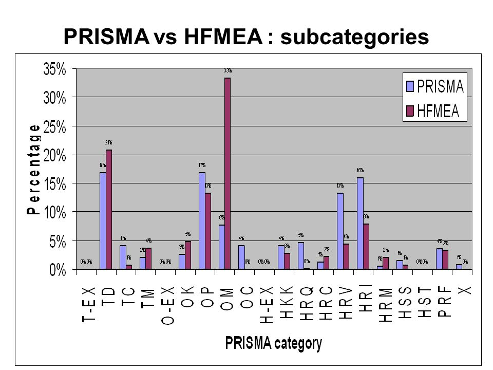PRISMA vs HFMEA : subcategories Frequency category HFMEA less than yearlyyearlymonthlyweekly Weight-factor (= translation to 9 months)0,10,89936