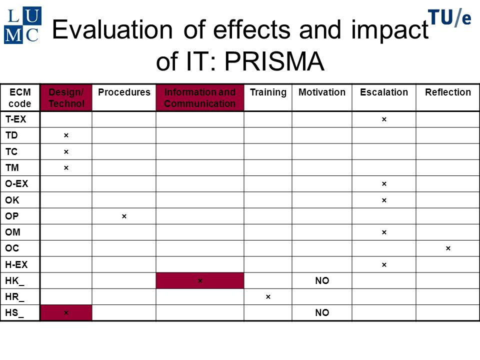 Evaluation of effects and impact of IT: PRISMA ECM code Design/ Technol ProceduresInformation and Communication TrainingMotivationEscalationReflection