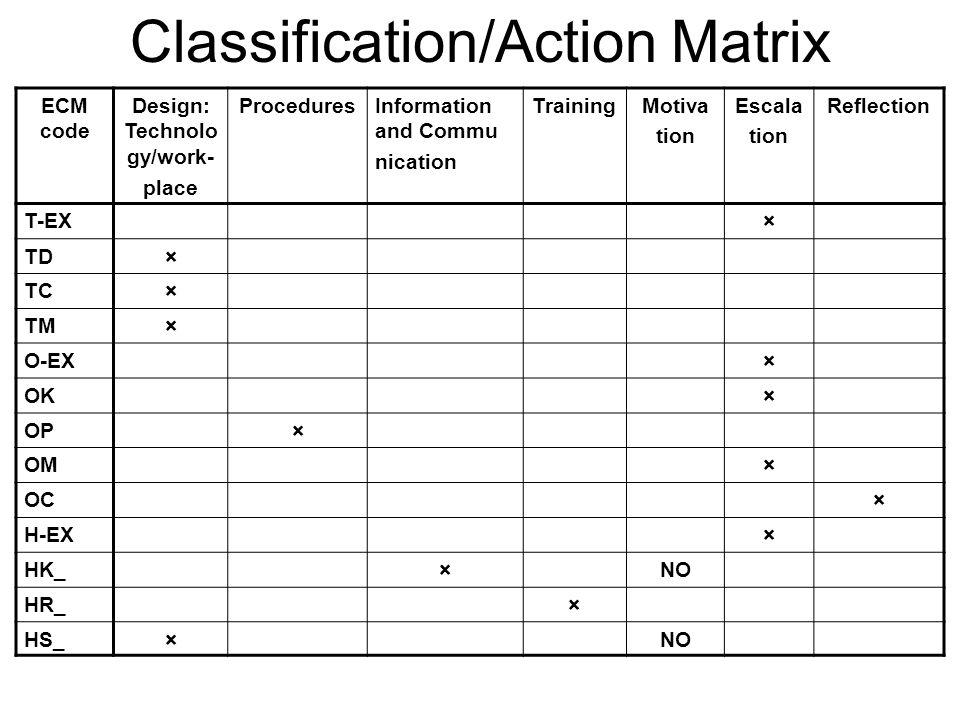 Classification/Action Matrix ECM code Design: Technolo gy/work- place ProceduresInformation and Commu nication TrainingMotiva tion Escala tion Reflect