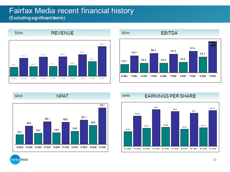 33 REVENUEEBITDA NPATEARNINGS PER SHARE $ Am Fairfax Media recent financial history (Excluding significant items) cents