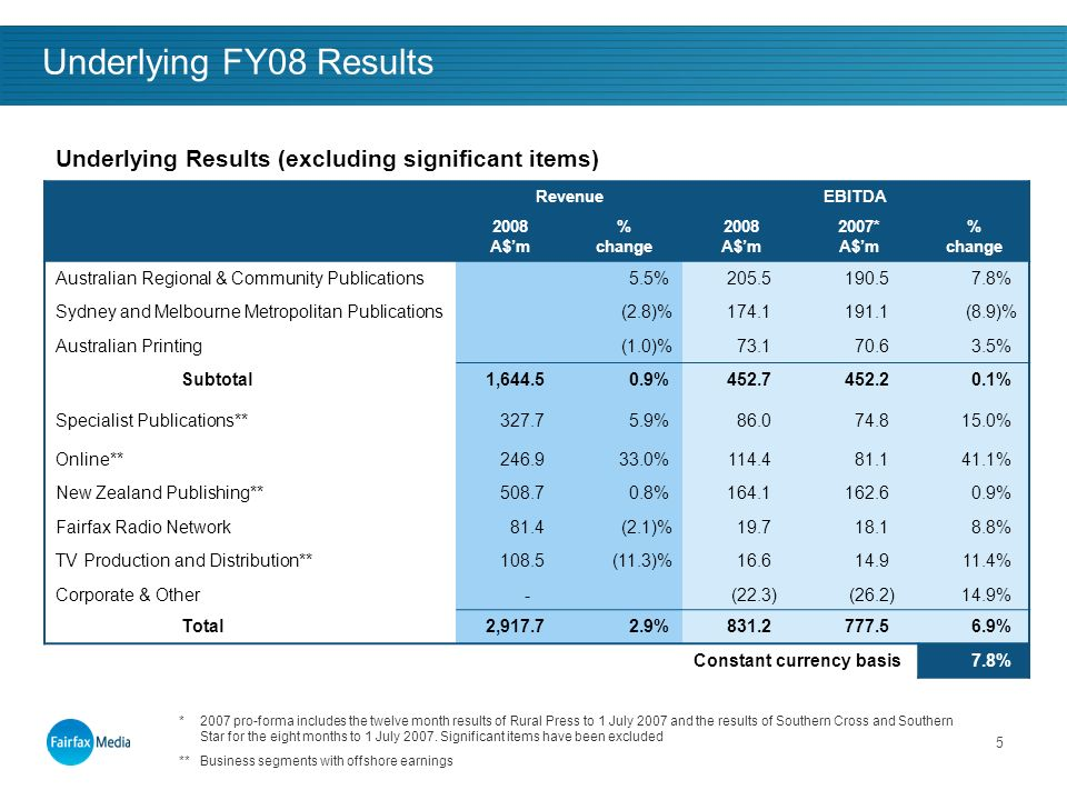 5 Underlying FY08 Results Underlying Results (excluding significant items) RevenueEBITDA 2008 A$m % change 2008 A$m 2007* A$m % change Australian Regional & Community Publications5.5%205.5190.57.8% Sydney and Melbourne Metropolitan Publications(2.8)%174.1191.1(8.9)% Australian Printing(1.0)%73.170.63.5% Subtotal1,644.50.9%452.7452.20.1% Specialist Publications**327.75.9%86.074.815.0% Online**246.933.0%114.481.141.1% New Zealand Publishing**508.70.8%164.1162.60.9% Fairfax Radio Network81.4(2.1)%19.718.18.8% TV Production and Distribution**108.5(11.3)%16.614.911.4% Corporate & Other-(22.3)(26.2)14.9% Total2,917.72.9%831.2777.56.9% Constant currency basis7.8% *2007 pro-forma includes the twelve month results of Rural Press to 1 July 2007 and the results of Southern Cross and Southern Star for the eight months to 1 July 2007.