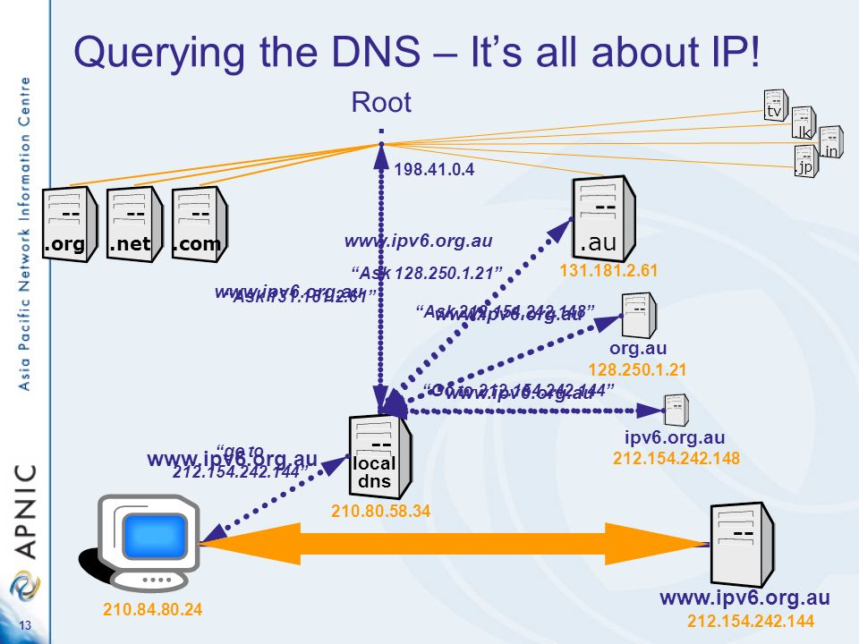 13 Querying the DNS – Its all about IP! Root..org.net.com.au org.au ipv6.org.au.lk.jp.tv.in 198.41.0.4 www.ipv6.org.au 131.181.2.61 128.250.1.21 212.1