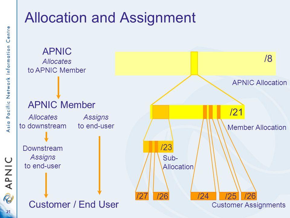 21 Sub- Allocation /23 /8 APNIC Allocation Allocation and Assignment /24 /21 Member Allocation Customer Assignments /25/26 /27 /26 APNIC Allocates to