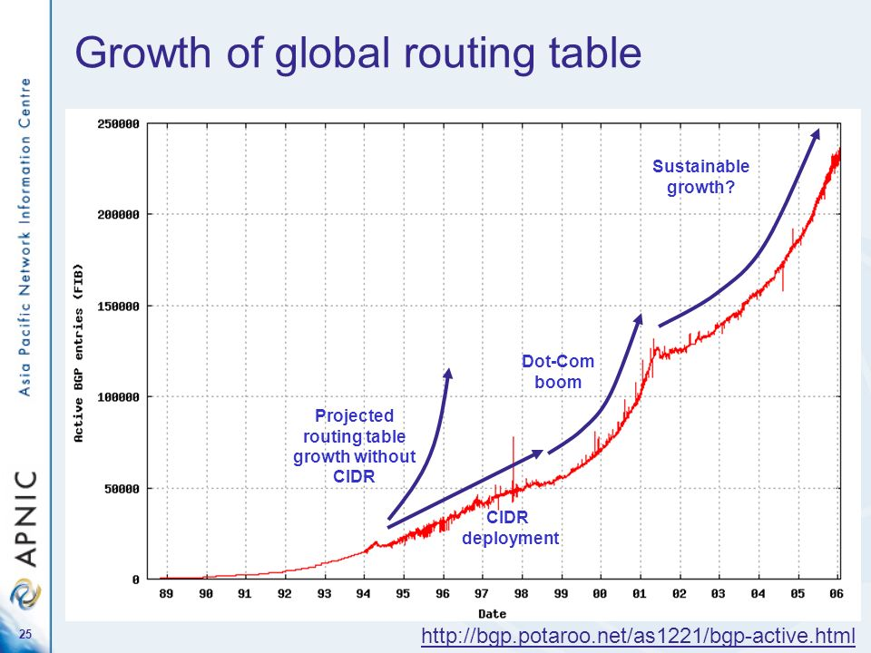 25 Growth of global routing table http://bgp.potaroo.net/as1221/bgp-active.html CIDR deployment Dot-Com boom Projected routing table growth without CI