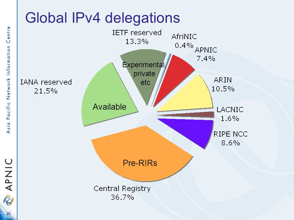 26 Global IPv4 delegations Pre-RIRs Available Experimental, private etc