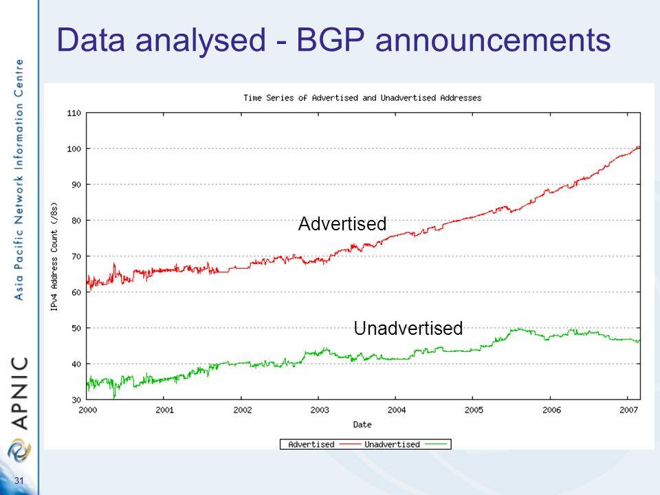 31 Data analysed - BGP announcements Advertised Unadvertised