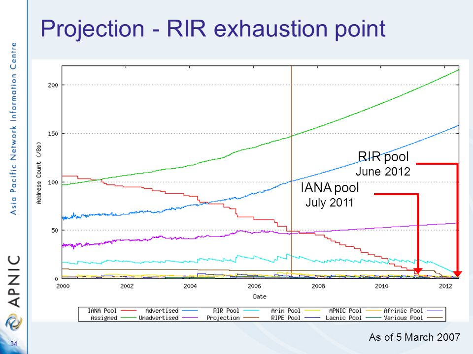34 Projection - RIR exhaustion point RIR pool June 2012 As of 5 March 2007 IANA pool July 2011