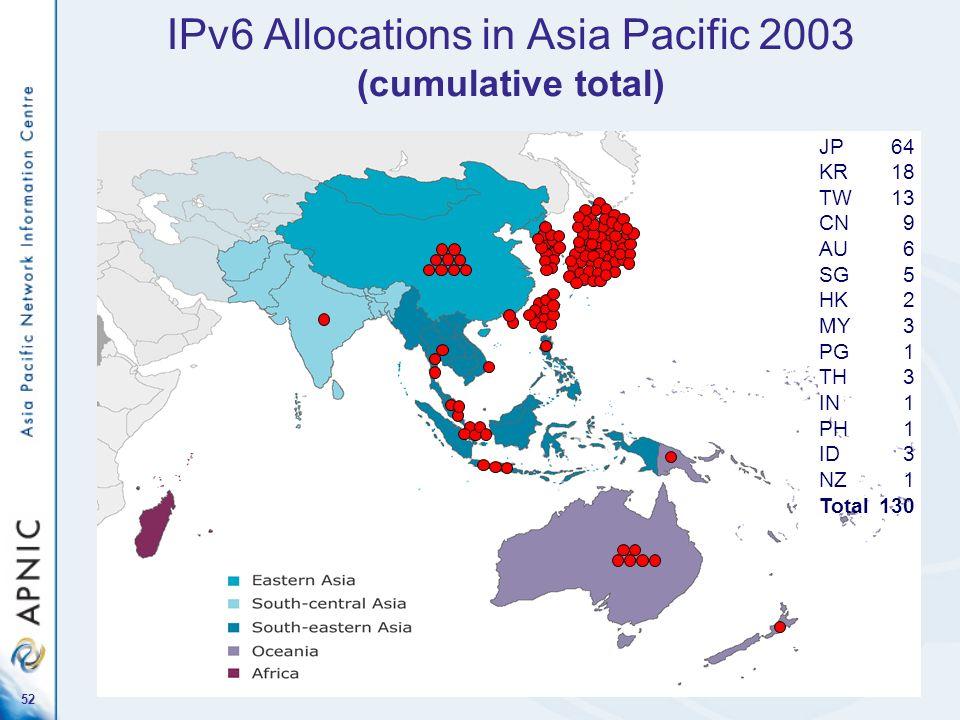 52 IPv6 Allocations in Asia Pacific 2003 (cumulative total) JP64 KR18 TW13 CN9 AU6 SG5 HK2 MY3 PG1 TH3 IN1 PH1 ID3 NZ1 Total130