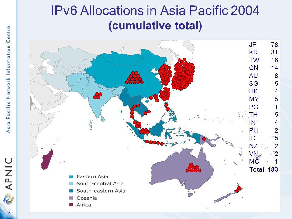 53 JP78 KR31 TW16 CN14 AU8 SG5 HK4 MY5 PG1 TH5 IN4 PH2 ID5 NZ2 VN2 MO1 Total183 IPv6 Allocations in Asia Pacific 2004 (cumulative total)