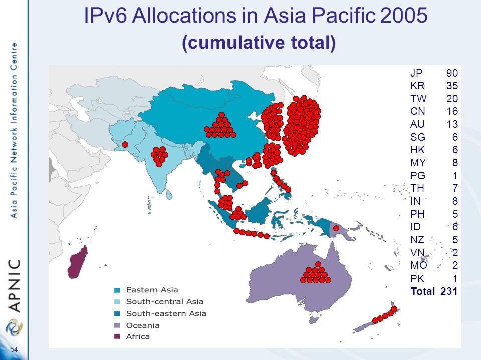 54 IPv6 Allocations in Asia Pacific 2005 (cumulative total) JP90 KR35 TW20 CN16 AU13 SG6 HK6 MY8 PG1 TH7 IN8 PH5 ID6 NZ5 VN2 MO2 PK1 Total231
