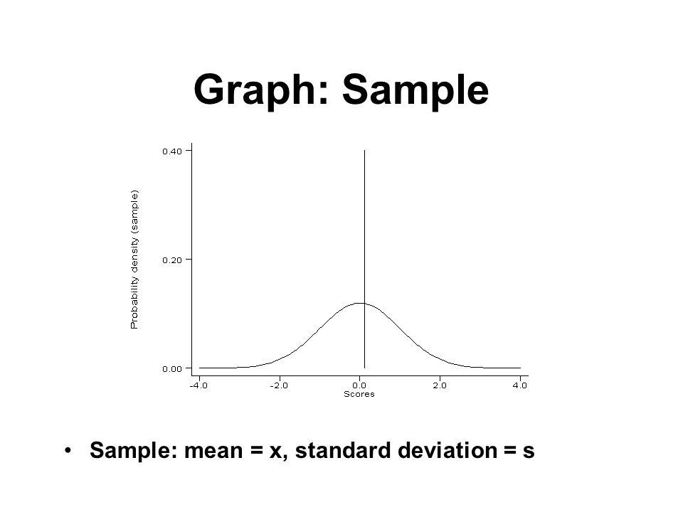 Graph: Sample Sample: mean = x, standard deviation = s