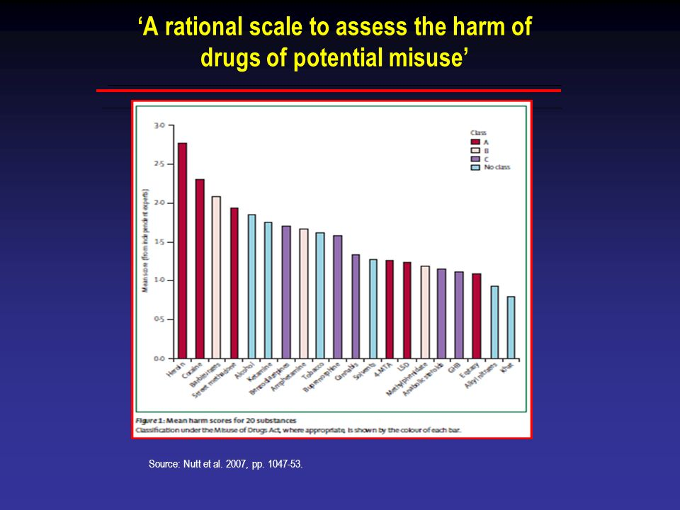 A rational scale to assess the harm of drugs of potential misuse Source: Nutt et al. 2007, pp. 1047-53.