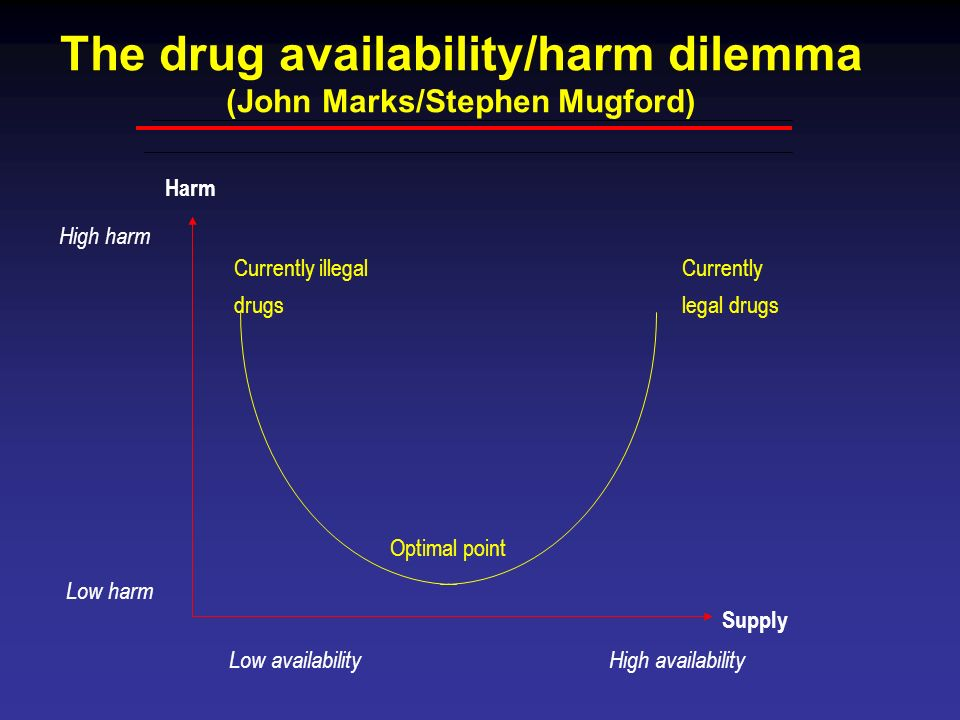 The drug availability/harm dilemma (John Marks/Stephen Mugford) Harm Currently legal drugs Currently illegal drugs Optimal point Supply Low availabili