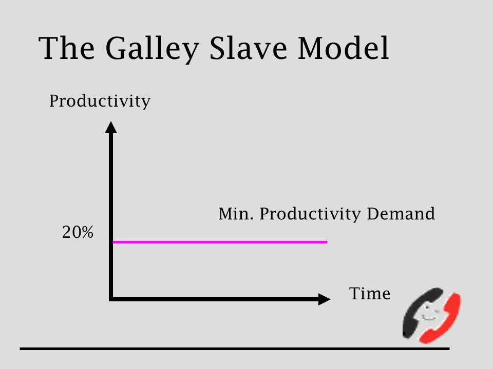 The Galley Slave Model Min. Productivity Demand 20% Productivity Time