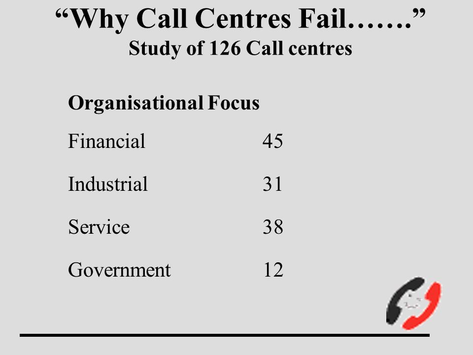 Why Call Centres Fail…….