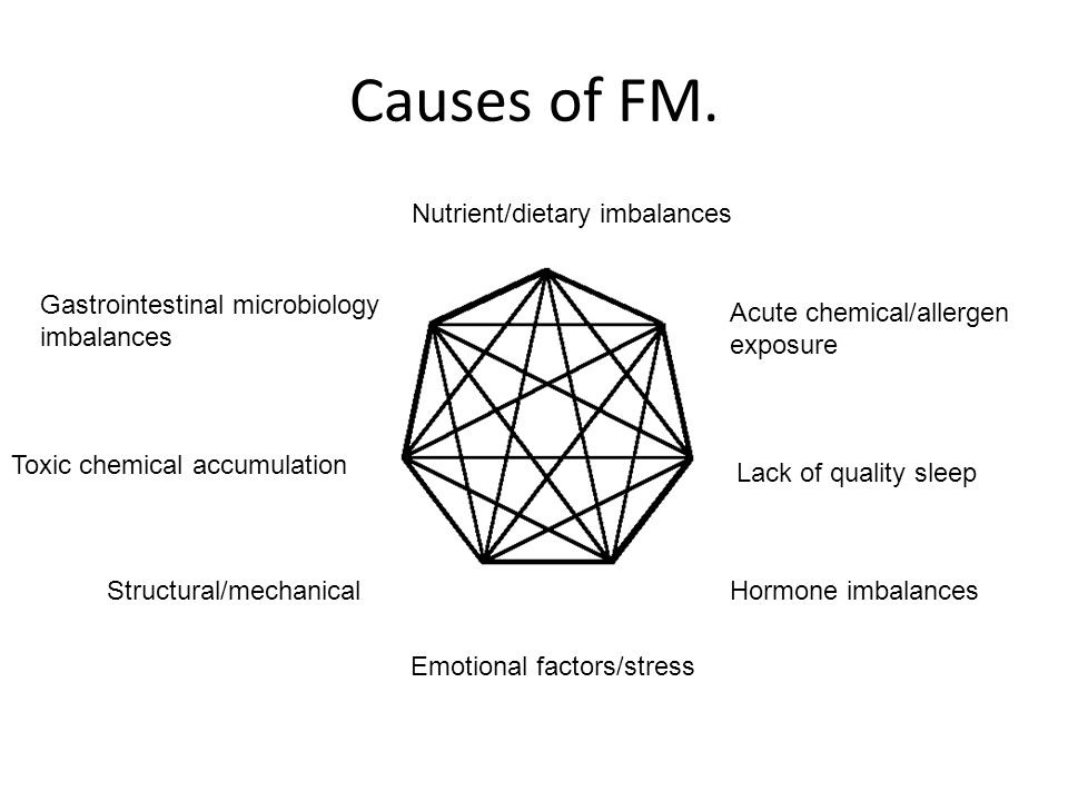 Causes of FM. Gastrointestinal microbiology imbalances Lack of quality sleep Acute chemical/allergen exposure Toxic chemical accumulation Emotional fa