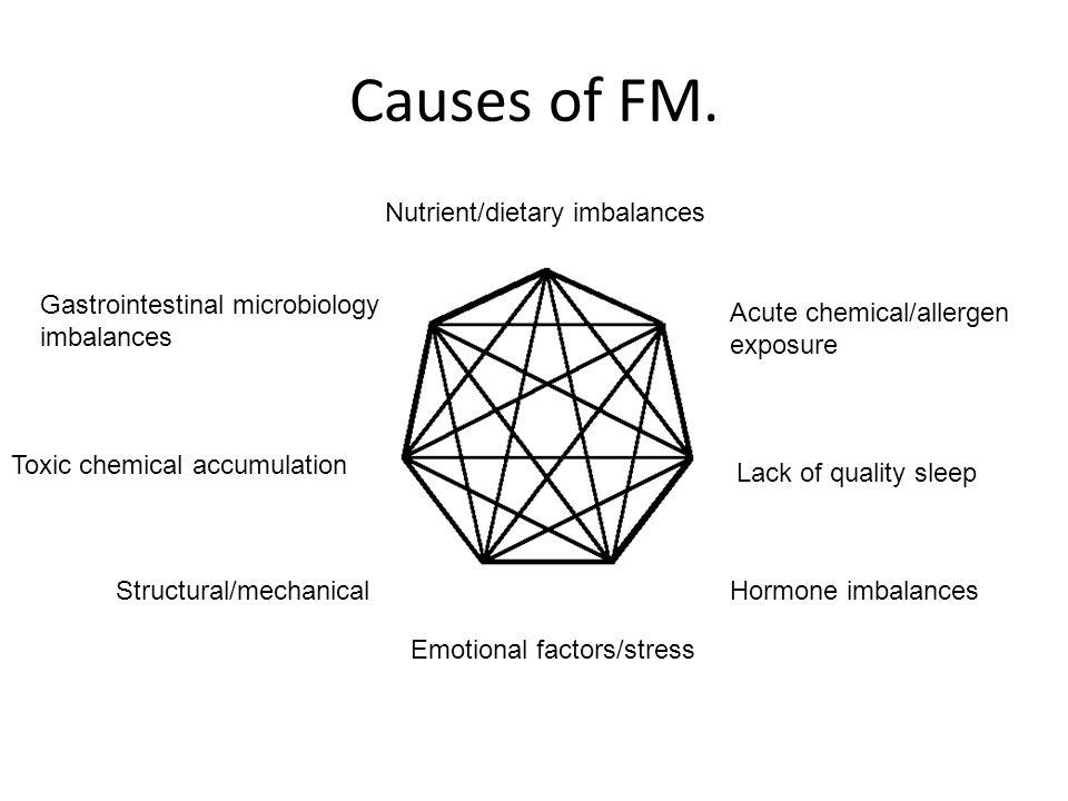 Mechanisms of illness modulated by diet.
