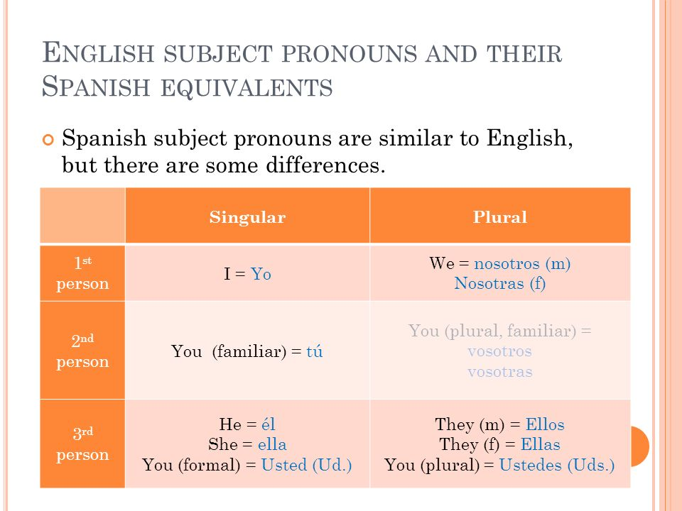 E NGLISH SUBJECT PRONOUNS AND THEIR S PANISH EQUIVALENTS Spanish subject pronouns are similar to English, but there are some differences. SingularPlur