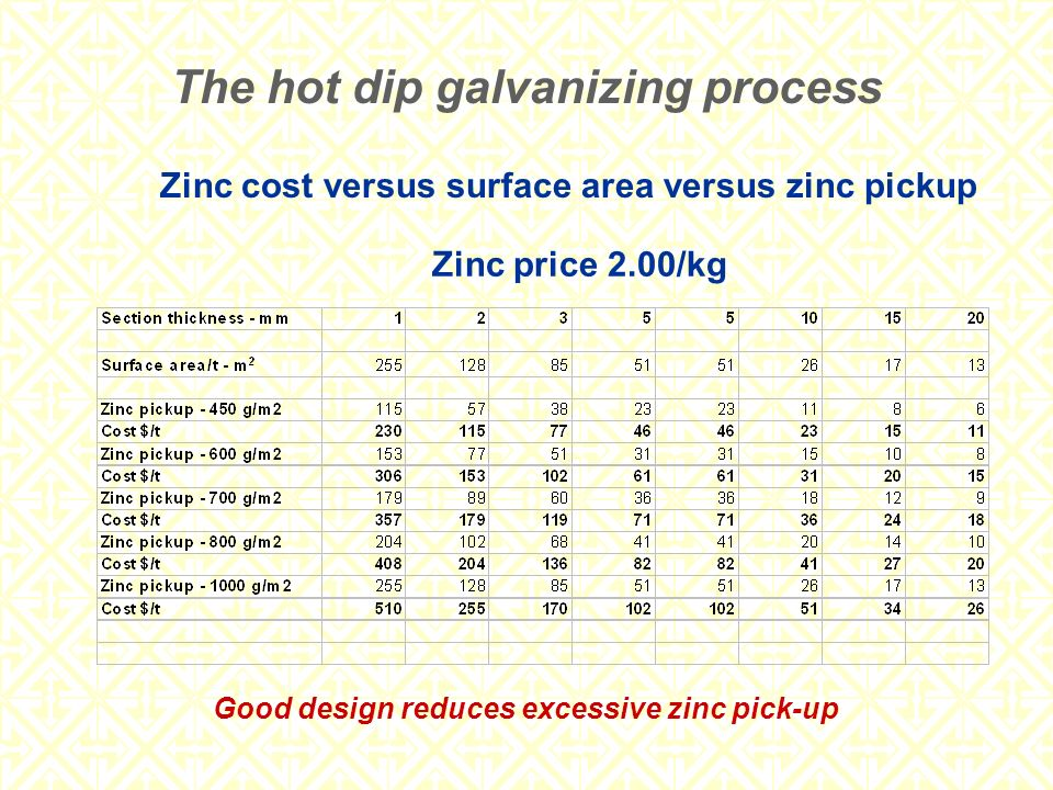 Zinc cost versus surface area versus zinc pickup Zinc price 2.00/kg The hot dip galvanizing process Good design reduces excessive zinc pick-up