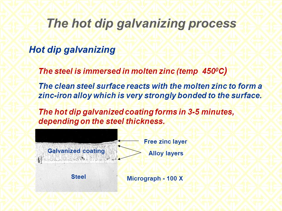 Hot dip galvanizing The steel is immersed in molten zinc (temp 450 0 C ) The clean steel surface reacts with the molten zinc to form a zinc-iron alloy