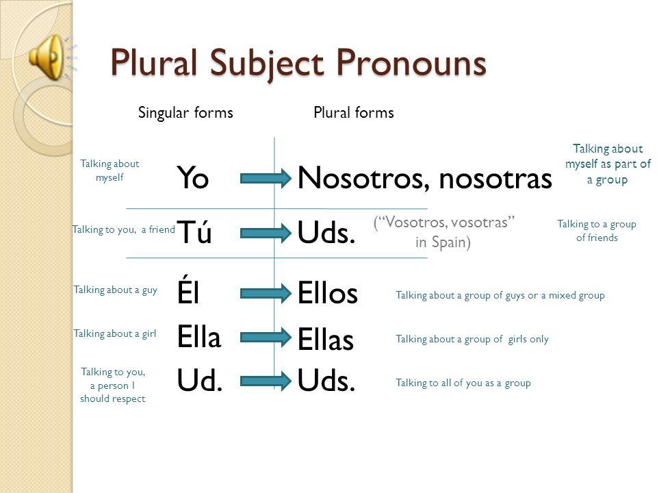 Plural Subject Pronouns Singular formsPlural forms YoNosotros, nosotras TúUds. (Vosotros, vosotras in Spain) Él Ella Ud. Ellos Uds. Ellas Talking abou