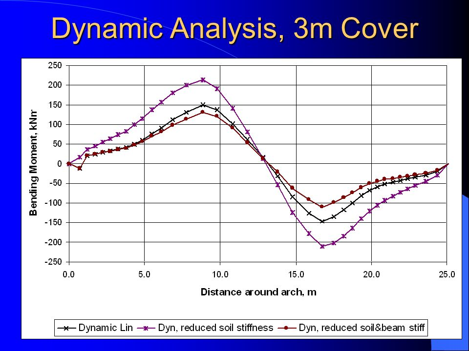 Dynamic Analysis, 3m Cover