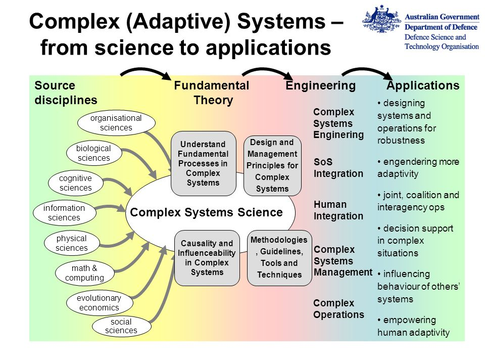 Complex (Adaptive) Systems – from science to applications EngineeringFundamental Theory Source disciplines biological sciences information sciences co