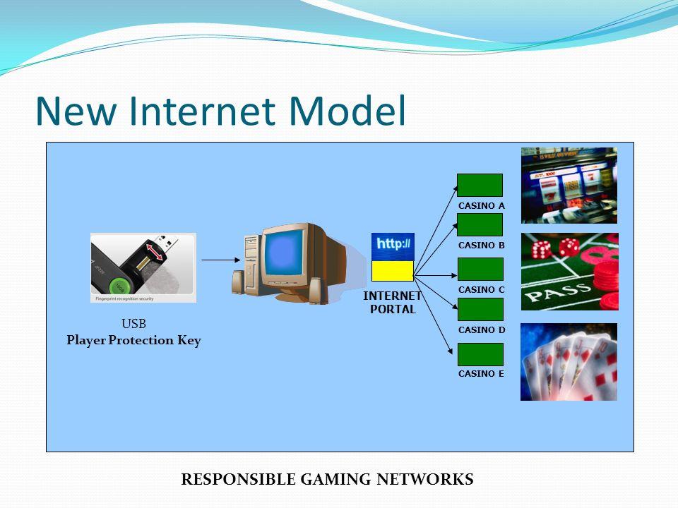 INTERNET PORTAL CASINO B CASINO A CASINO C CASINO D CASINO E USB Player Protection Key RESPONSIBLE GAMING NETWORKS New Internet Model