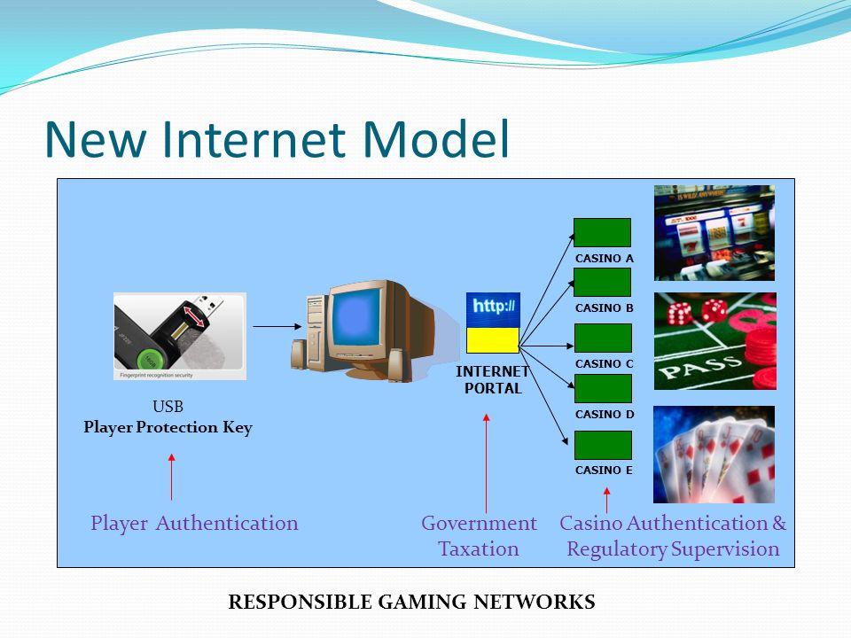 INTERNET PORTAL CASINO B CASINO A CASINO C CASINO D CASINO E USB Player Protection Key RESPONSIBLE GAMING NETWORKS New Internet Model Player Authentic