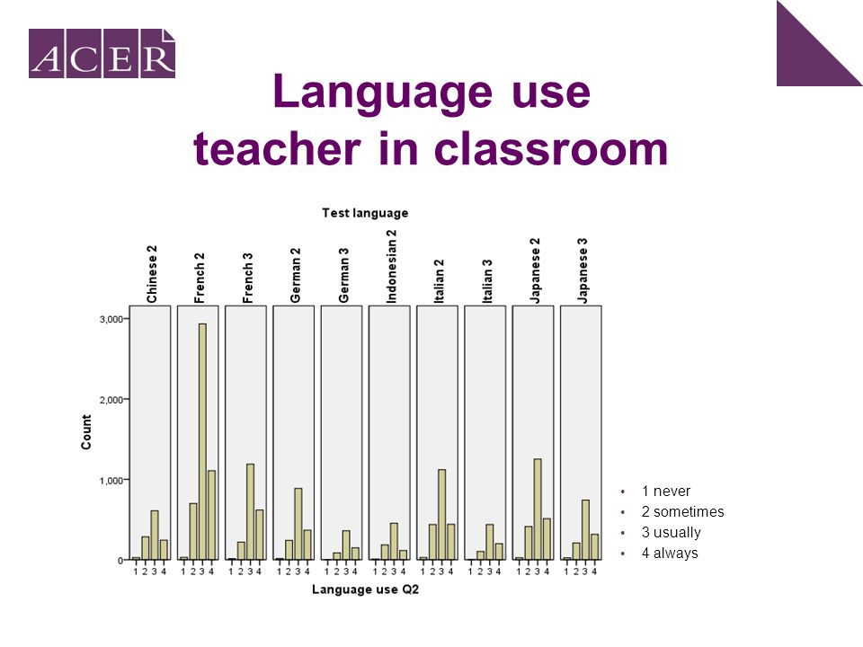 Language use teacher in classroom 1 never 2 sometimes 3 usually 4 always