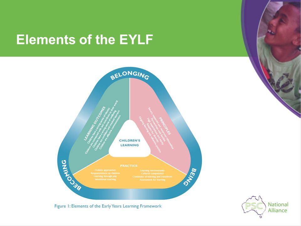 Elements of the EYLF
