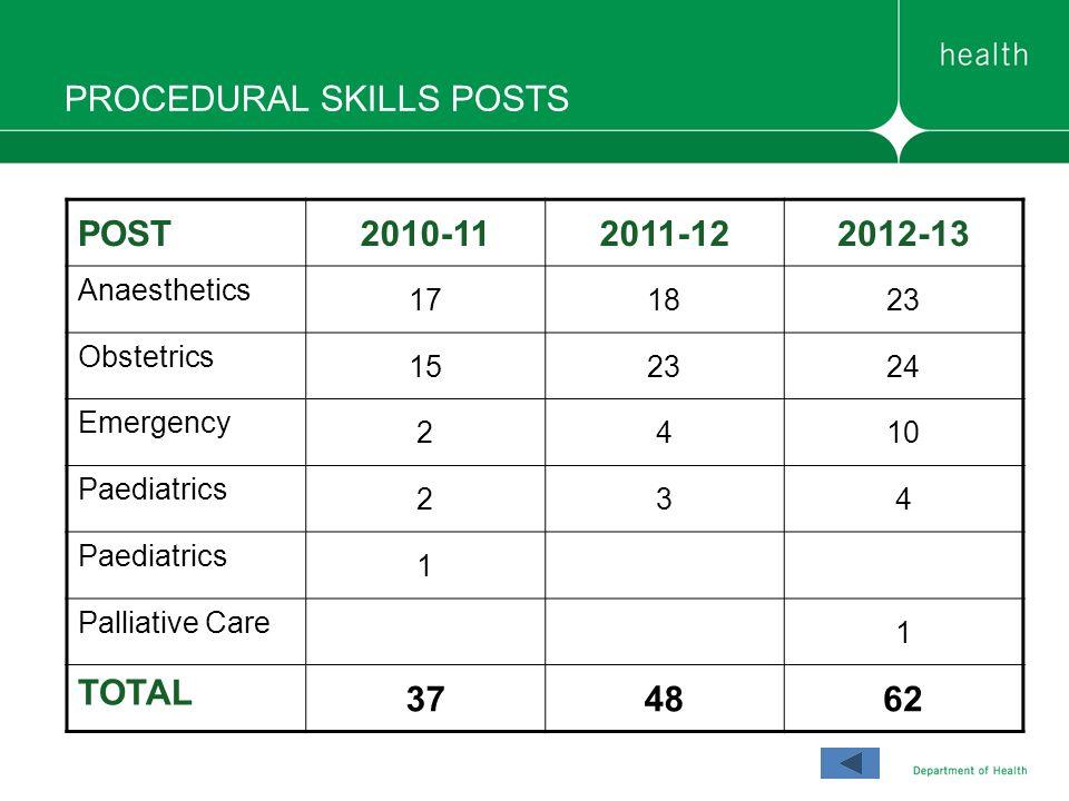 PROCEDURAL SKILLS POSTS POST2010-112011-122012-13 Anaesthetics 171823 Obstetrics 152324 Emergency 2410 Paediatrics 234 1 Palliative Care 1 TOTAL 37486